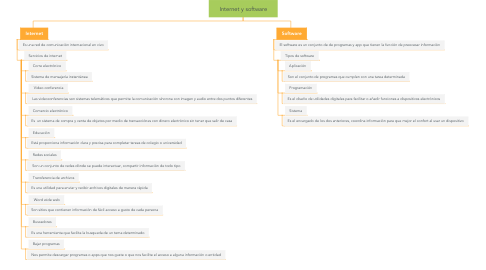 Mind Map: Internet y software