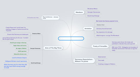 Mind Map: The Big Three and The Conference