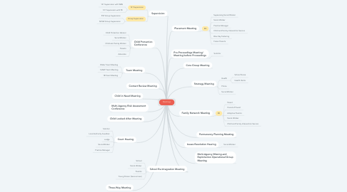 Mind Map: Meetings