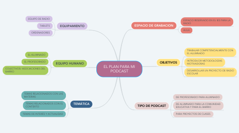 Mind Map: EL PLAN PARA MI PODCAST