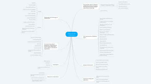 Mind Map: Teamwork and Collaboration