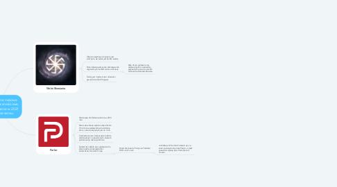 Mind Map: Moje ulubione niszowe serwisy społecznościowe, których używanie w 2021 roku nie ma sensu.