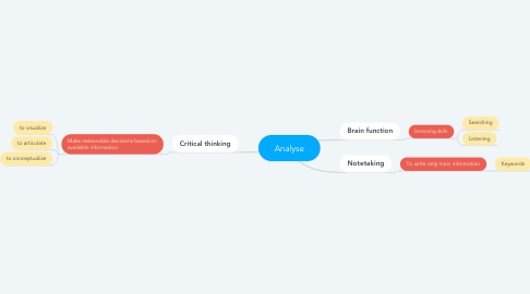 Mind Map: Analyse