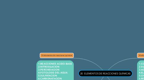 Mind Map: 20  ELEMENTOS DE REACCIONES QUÍMICAS