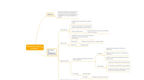Mind Map: Enfermería Práctica Avanzada