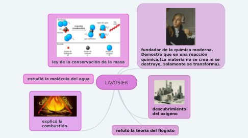 Mind Map: LAVOSIER