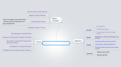 Mind Map: The terms of the Treaty of Versailles