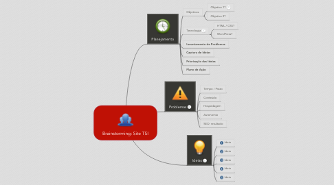 Mind Map: Brainstorming: Site TSI