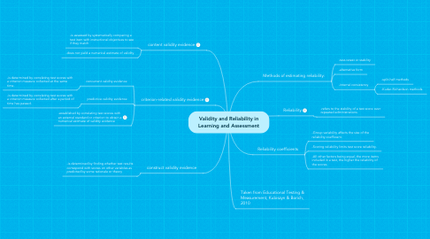 Mind Map: Validity and Reliability in Learning and Assessment
