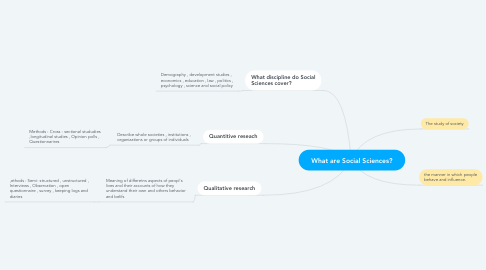 Mind Map: What are Social Sciences?