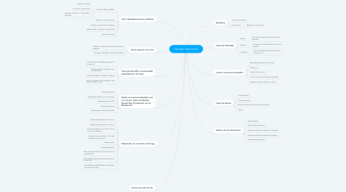 Mind Map: Patanjali Yoga Sutras