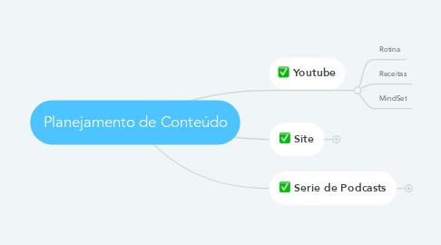 Mind Map: Planejamento de Conteúdo