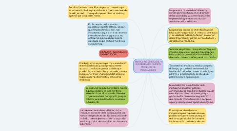 Mind Map: PARTICIPACIÓN SOCIAL Y BUSQUEDA DE NUEVOS MODELOS DE INTEGRACIÓN.