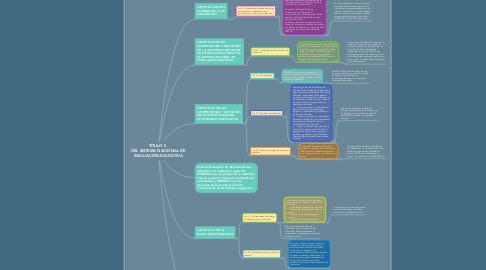 Mind Map: TÍTULO II  DEL SISTEMA NACIONAL DE EVALUACIÓN EDUCATIVA