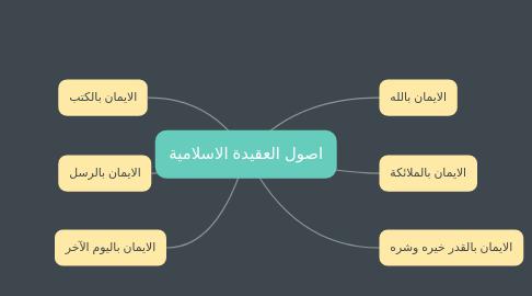 Mind Map: اصول العقيدة الاسلامية