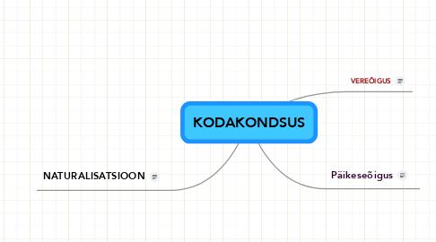 Mind Map: KODAKONDSUS