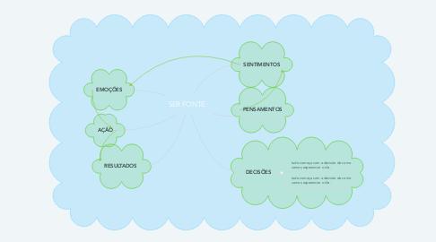 Mind Map: SER FONTE