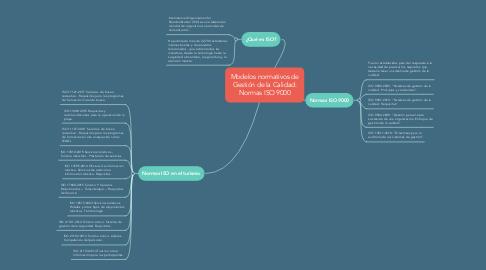 Mind Map: Modelos normativos de Gestión de la Calidad: Normas ISO 9000