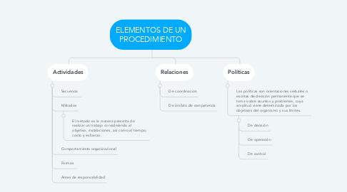 Mind Map: ELEMENTOS DE UN PROCEDIMIENTO