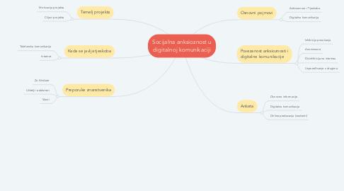 Mind Map: Socijalna anksioznost u digitalnoj komunikaciji
