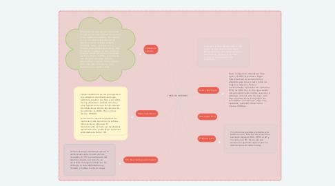 Mind Map: TIPOS DE INTERNET