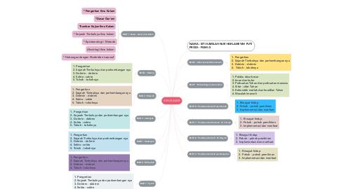 Mind Map: ILMU KALAM