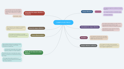 Mind Map: CAMPO ELÉCTRICO