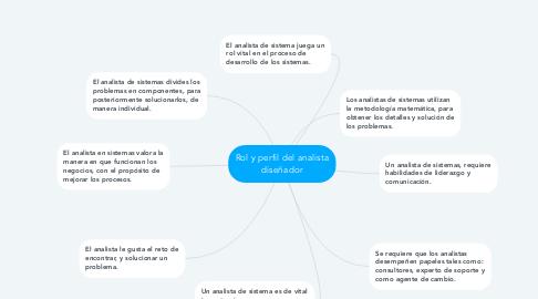 Mind Map: Rol y perfil del analista diseñador