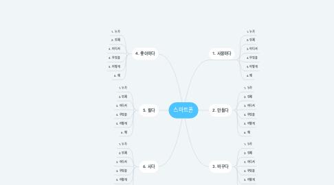 Mind Map: 스마트폰