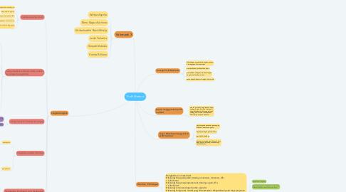 Mind Map: Profit Method
