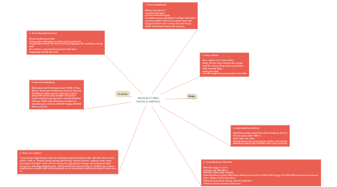 Mind Map: MANUSIA PURBA EROPA & AMERIKA