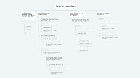 Mind Map: Farmacoepidemiología