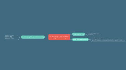 Mind Map: Pengembangan aset tetap dan  Pengertian aset tetap