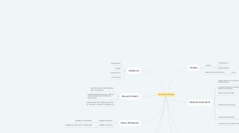 Mind Map: ESTRUCTURA ATOMICA