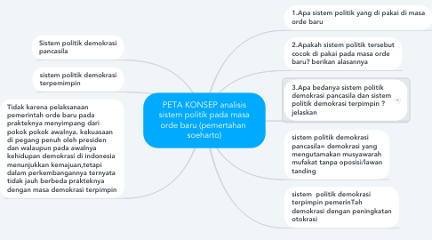 Mind Map: PETA KONSEP analisis sistem politik pada masa orde baru (pemertahan  soeharto)