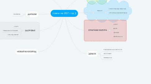 Mind Map: планы на 2021 год ))