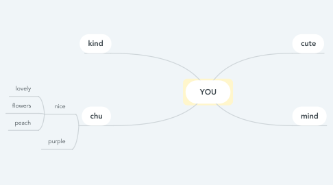 Mind Map: YOU