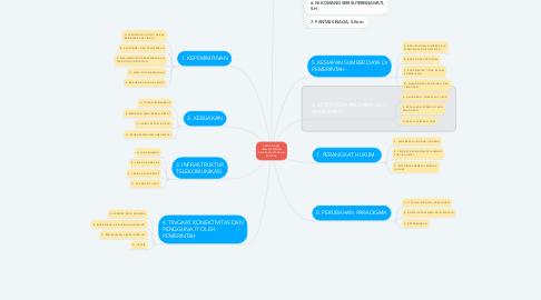 Mind Map: TANTANGAN IMPLEMENTASI PELAYANAN PUBLIK DIGITAL