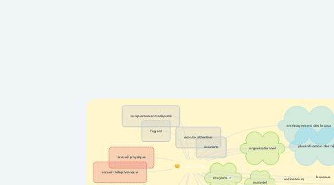 Mind Map: L'ACCUEIL