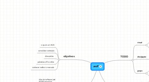 Mind Map: asdf