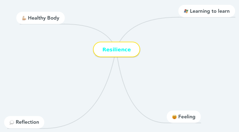 Mind Map: Resilience
