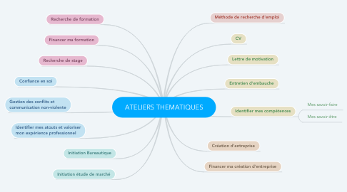 Mind Map: ATELIERS THEMATIQUES