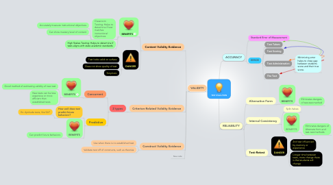 Mind Map: TEST EVALUTION