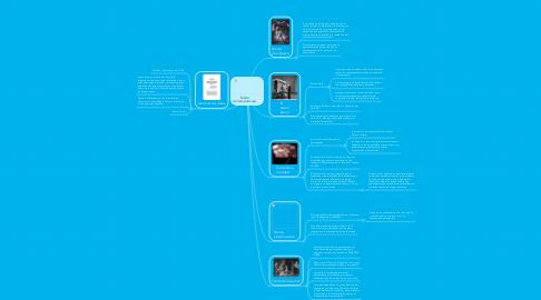 Mind Map: Teatro contemporaneo.