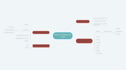 Mind Map: Découvrir le besoin du client