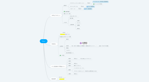 Mind Map: Moving(越)