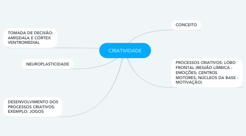 Mind Map: CRIATIVIDADE