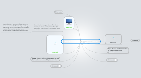 Mind Map: Copy of Copy of Input and Output Devices
