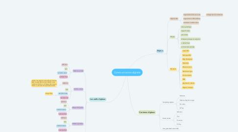 Mind Map: Communication digitale