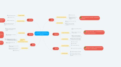 Mind Map: Intenciones e intereses de los estudiantes área de artes, tecnología e informática.